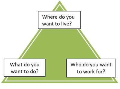 Job Search Triangule