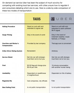 An Onion infographic comparing Uber and Taxi services. Source: http://www.theonion.com/graphic/uber-vs-taxis-51468.