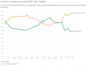 source: http://www.npr.org/2016/03/20/470836658/surprise-americans-kind-of-like-trade