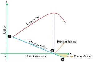 total-vs-marginal-utility